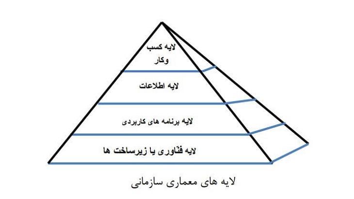 لایه های معماری سازمانی